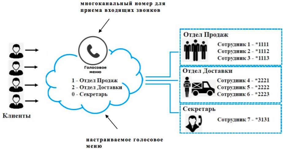 Схема работы корпоративной виртуальной АТС Теле2