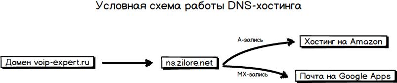 DNS хостинг бесплатный