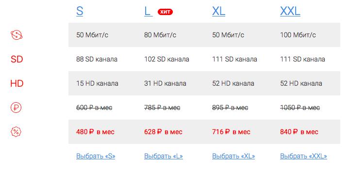 domru_price