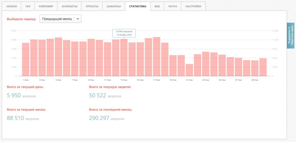Статистика DNS-хостинга