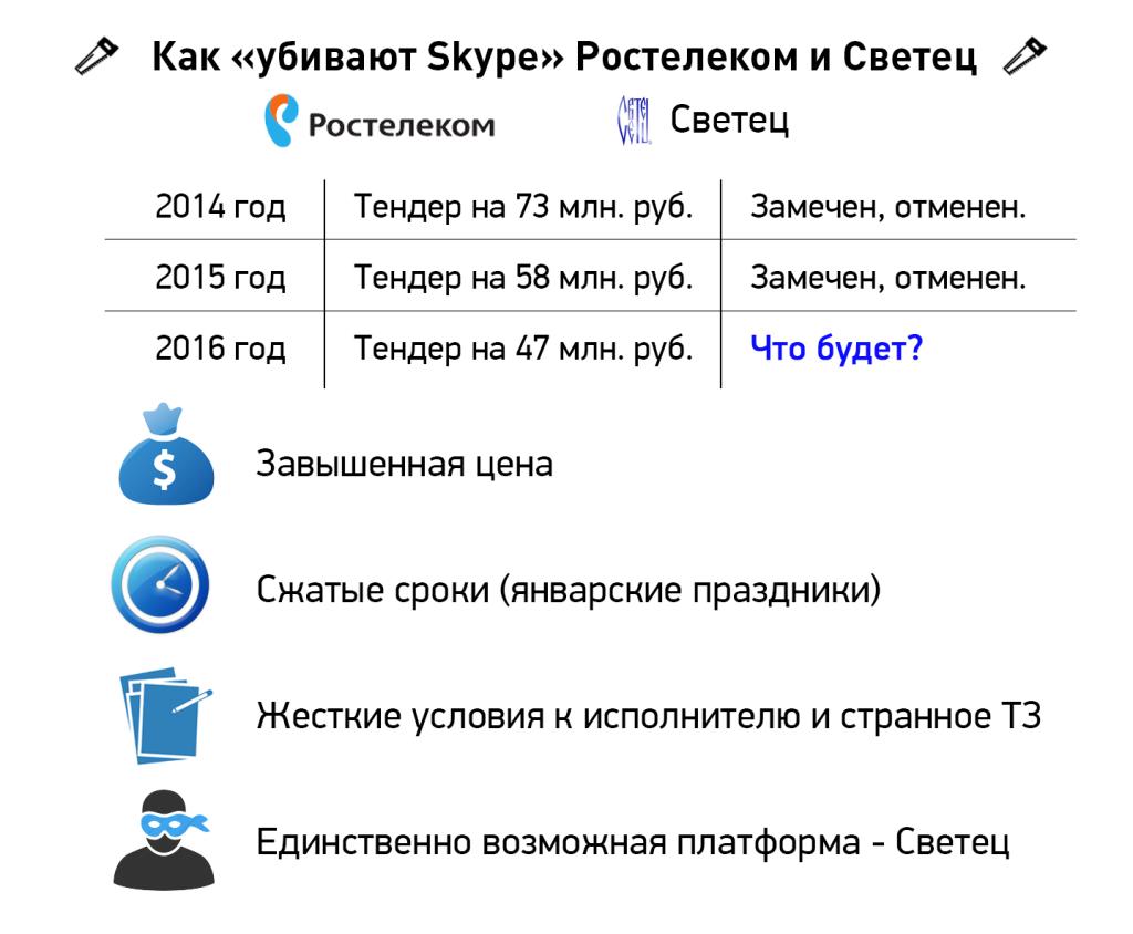 Тендер Ростелеком и Светец облачная АТС